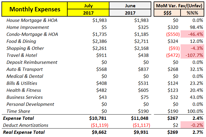 July 2017 MoM Expenses