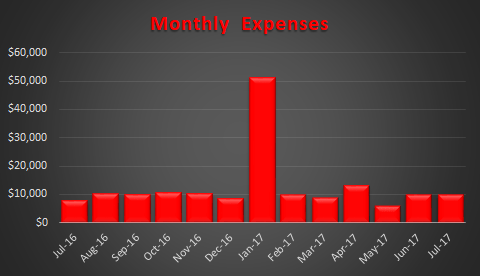July 2017 Trended Expenses