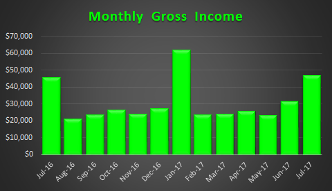 July 2017 Trended Income