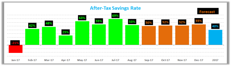 August 2017 Savings Rate Trend