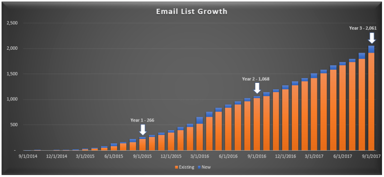 Email List Growth Sep 2017