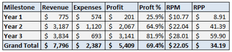 GYFG Site Revenue & Profit Year 3