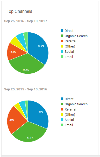 Sep 2017 Traffic % by Channel