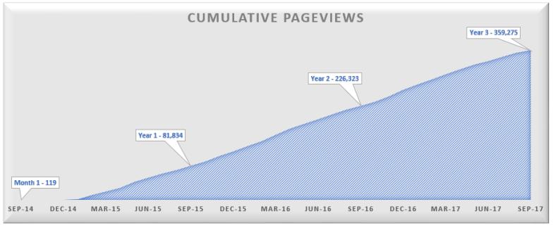 Year 3 Cumulative Pageviews