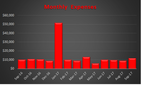 Expenses Sep-2017
