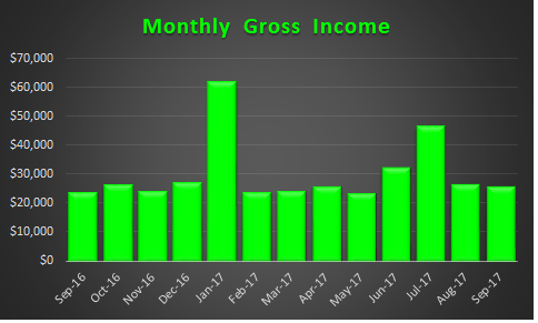 Gross Income Sep-2017