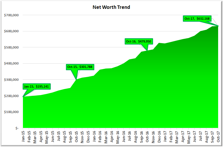 October 2017 Net Worth Trend