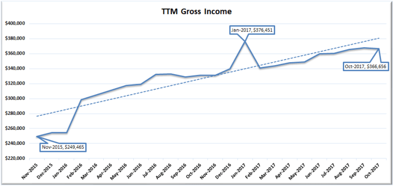 October 2017 TTM Gross Income
