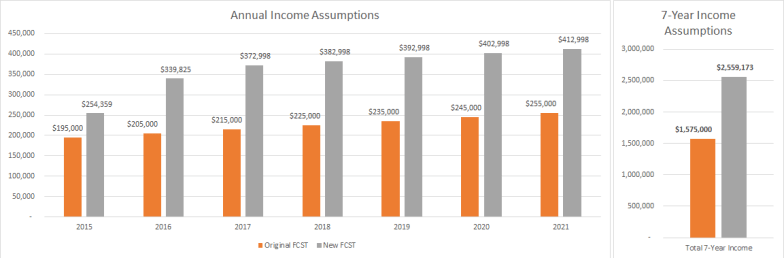 7 year income assumptions