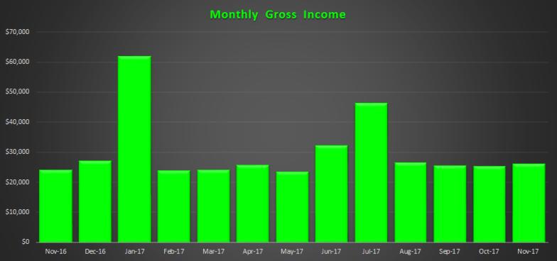 November 2017 Gross Income
