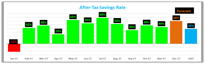 November 2017 Savings Rate