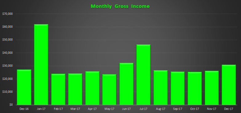 December 2017 Gross Income