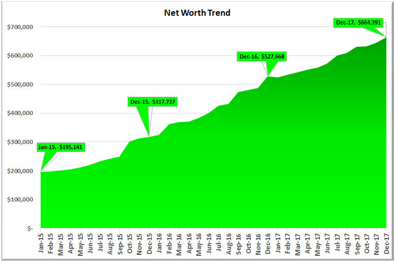 December 2017 Net Worth