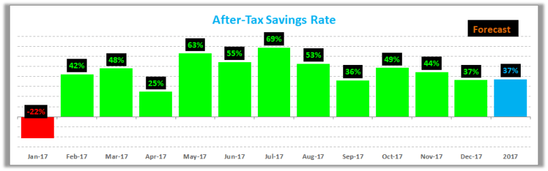 December 2017 Savings Rate