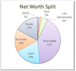 Net Worth Allocation December 2017