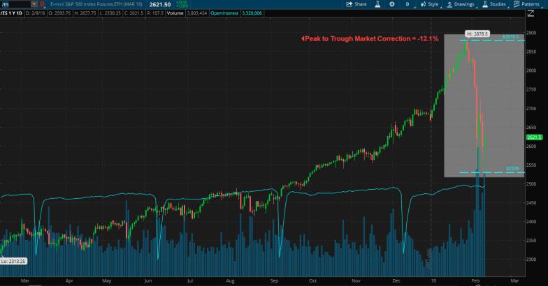February 2018 S&P 500 Correction