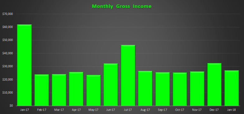January 2018 Gross Income Trend