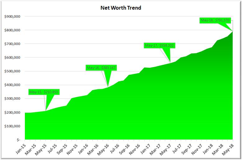 May 2018 Net Worth