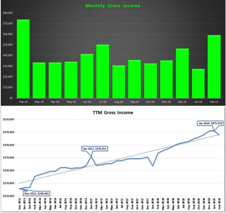 February 2019 Income