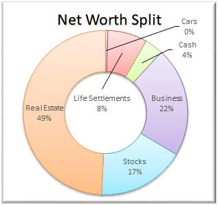 February 2019 Net Worth Split