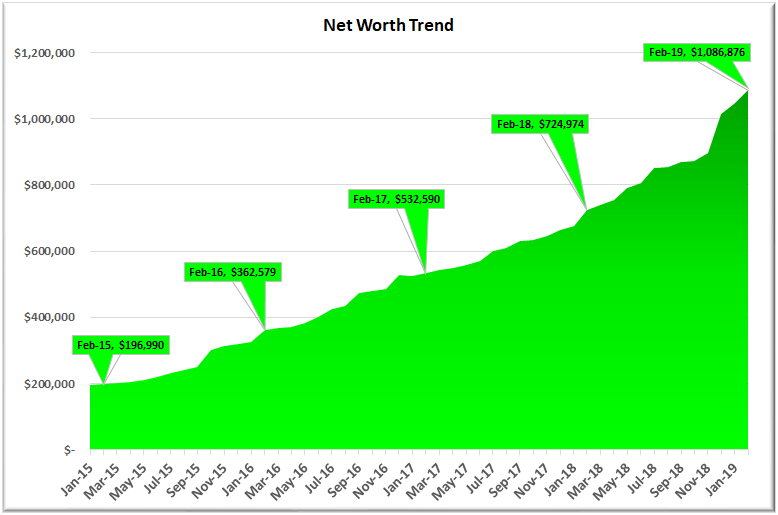 February 2019 Net Worth