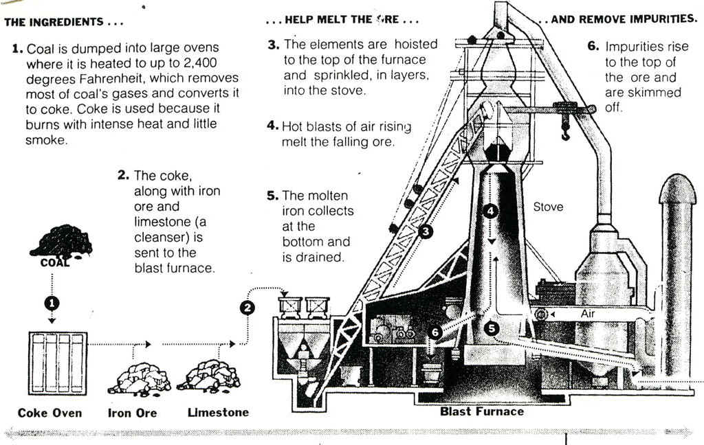 blast furnace process animation