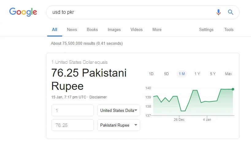 Google's online exchange rate converter shows the value of the US dollar in Pakistani rupees as Rs76.25. Screenshot via Geo.tv