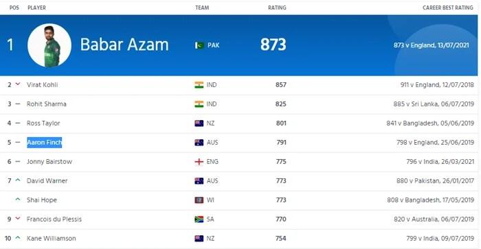 International Cricket Councils Mens ODI Batting Rankings. — ICC