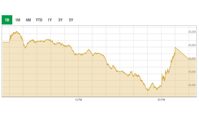 KSE-100 index intra-day curve. — PSX data portal screengrab