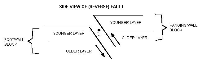 strike slip fault block diagram home wiring software structural geology lab page 8 reverse anatomy