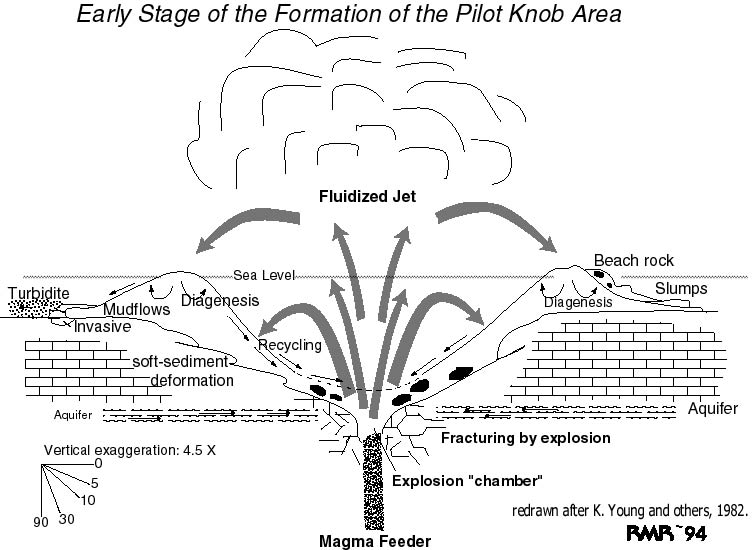 GEO420K Lab, Week 6: Pilot Knob Exercise