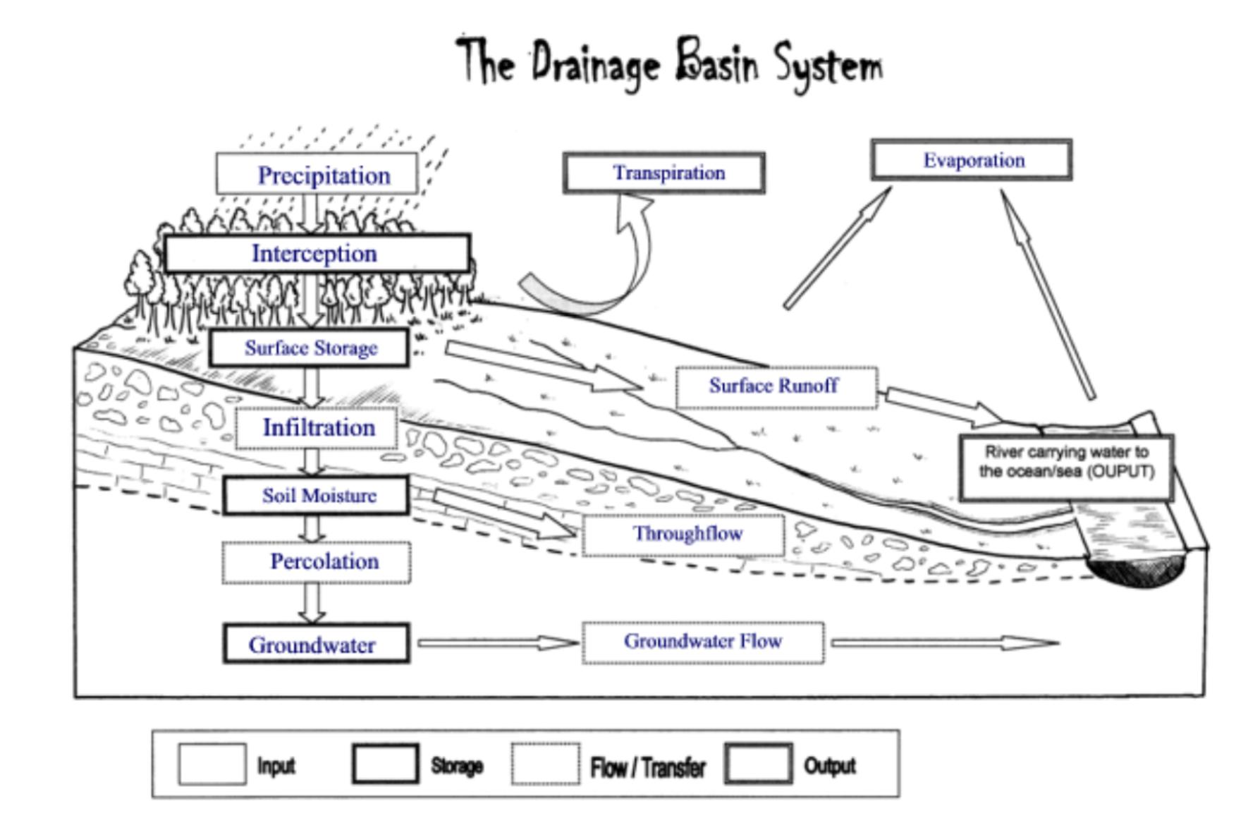 drainage basin divide water flow diagram