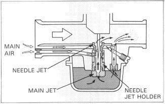 Carburetor Basics