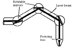 Applications of LASER in Medical Science