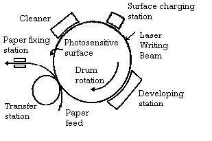 Applications of LASER in Printing