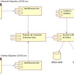 Visio Uml Component Diagram Wiring 4 Spotlights Diagramas De Modelo Estructural O Estático