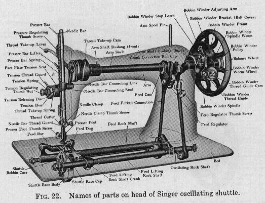 Diagram Of Sewing Machine