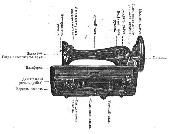 Mechanism of the Model 27 (Courtesy of Mary Jo Ordway)