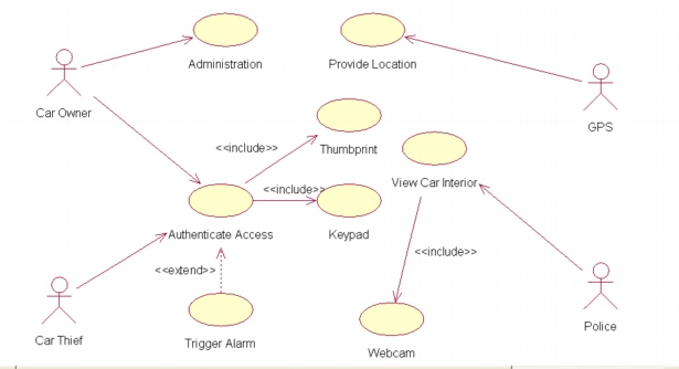 Security Alarm Diagram