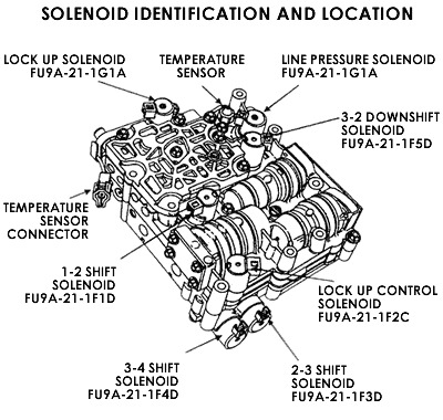 Used Ford 4 6 Engines Ford 4x4 Wiring Diagram ~ Odicis