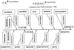 Le CEDAC [Cause & Effect Diagram with Addition of Cards