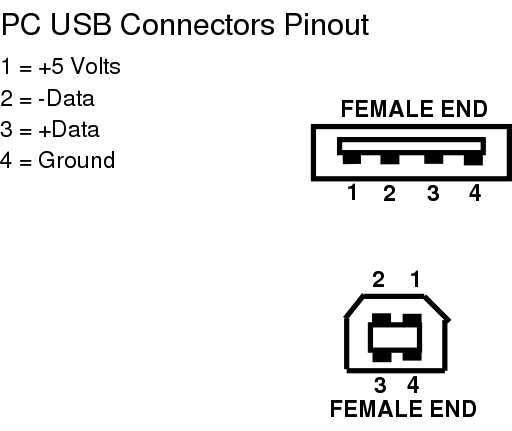 USB pinout, USB cable