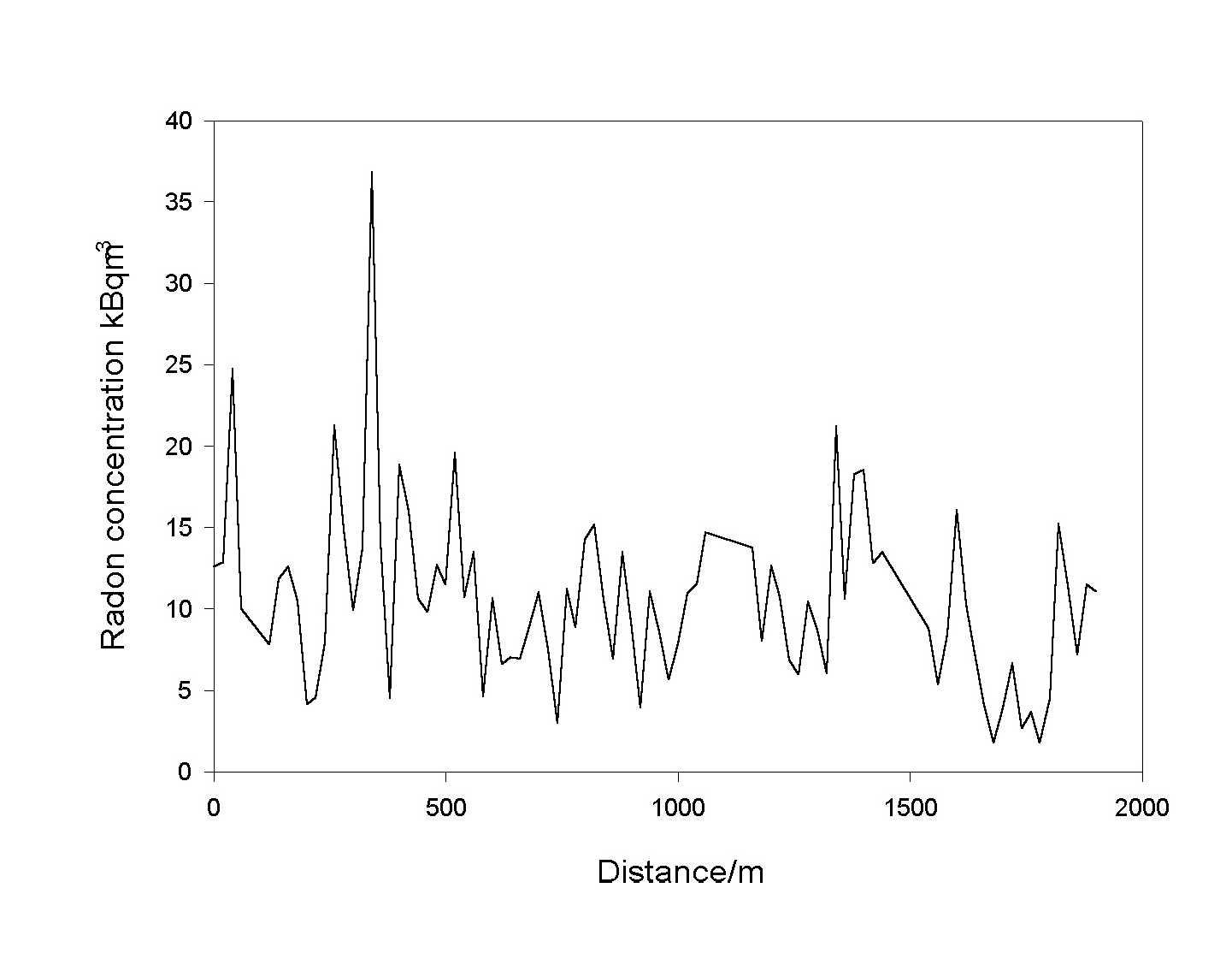 Investigating the spatial variation of radon in soil