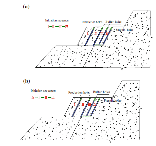 Summary of Surface Blasting and Damages with Analysis of