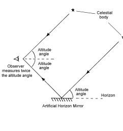diagram of sextant [ 1635 x 1419 Pixel ]