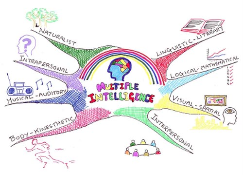 Mind Map© (Busan, 1993) showing Howard Gardner's 'Multiple intelligences' – an original Mind Map© by Peter Greenhalgh, 2001.