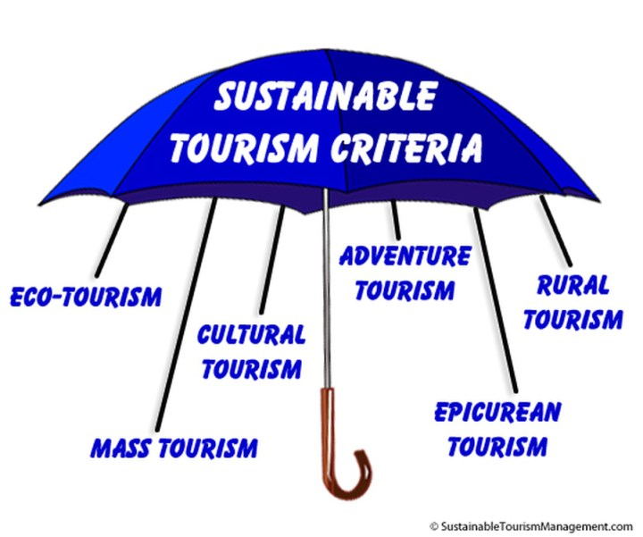 "reflective essay on sustainable tourism ""the united nations has nominated 2017 the global year of sustainable tourism for development  a reflective essay discussing your educational experience."