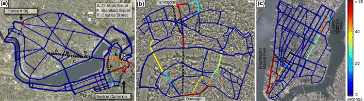 "Networks of principal roads (both solid and dotted lines; the thickness represents the number of lanes). (a) Boston-Cambridge area, (b) London, UK, and (c) New York City. The color of each link indicates the additional travel time needed in the Nash equilibrium if that link is cut (blue: no change, red: more than 60 seconds additional delay). Black dotted lines denote links whose removal reduces the travel time, i.e., allowing drivers to use these streets in fact creates additional congestion. This counter-intuitive phenomenon is called ""Braess's paradox."""