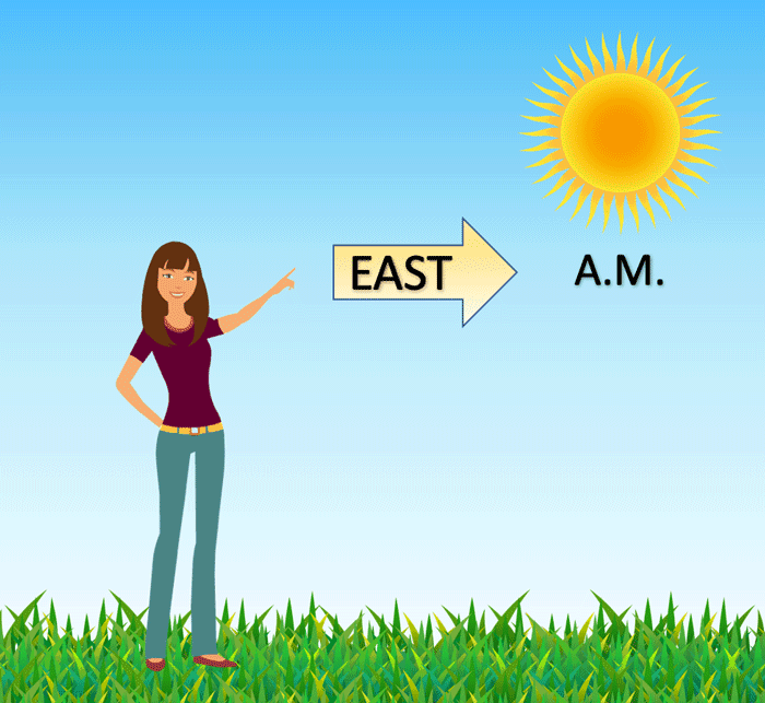 To understand where north, south, east, and west are, first point your left arm towards the sun in the morning.