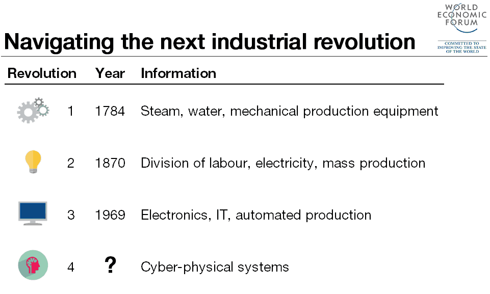 Timeline of the four Industrial Revolutions. Source: World Economic Forum